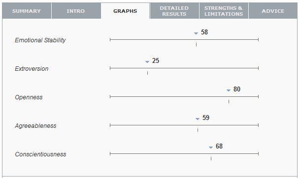 the-big-five-03-graphs